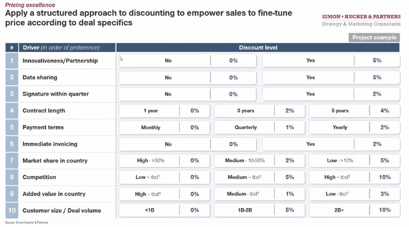Structured price discounting for SaaS companies | From a SaaS investor