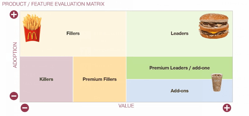 Product Feature Matrix SaaS Pricing SaaS Investor
