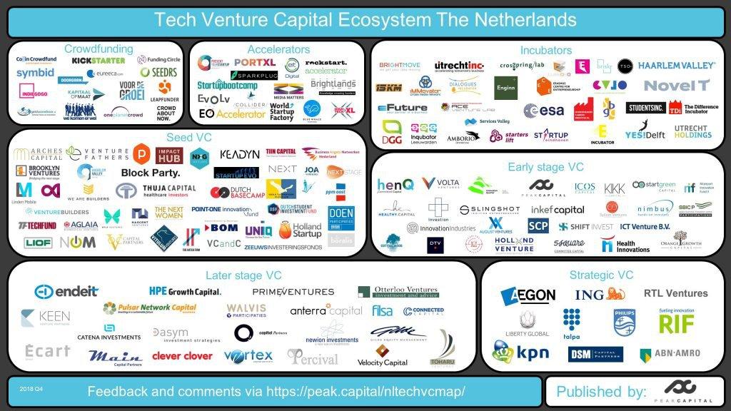 Tech Venture Capital Ecosystem 2018Q3