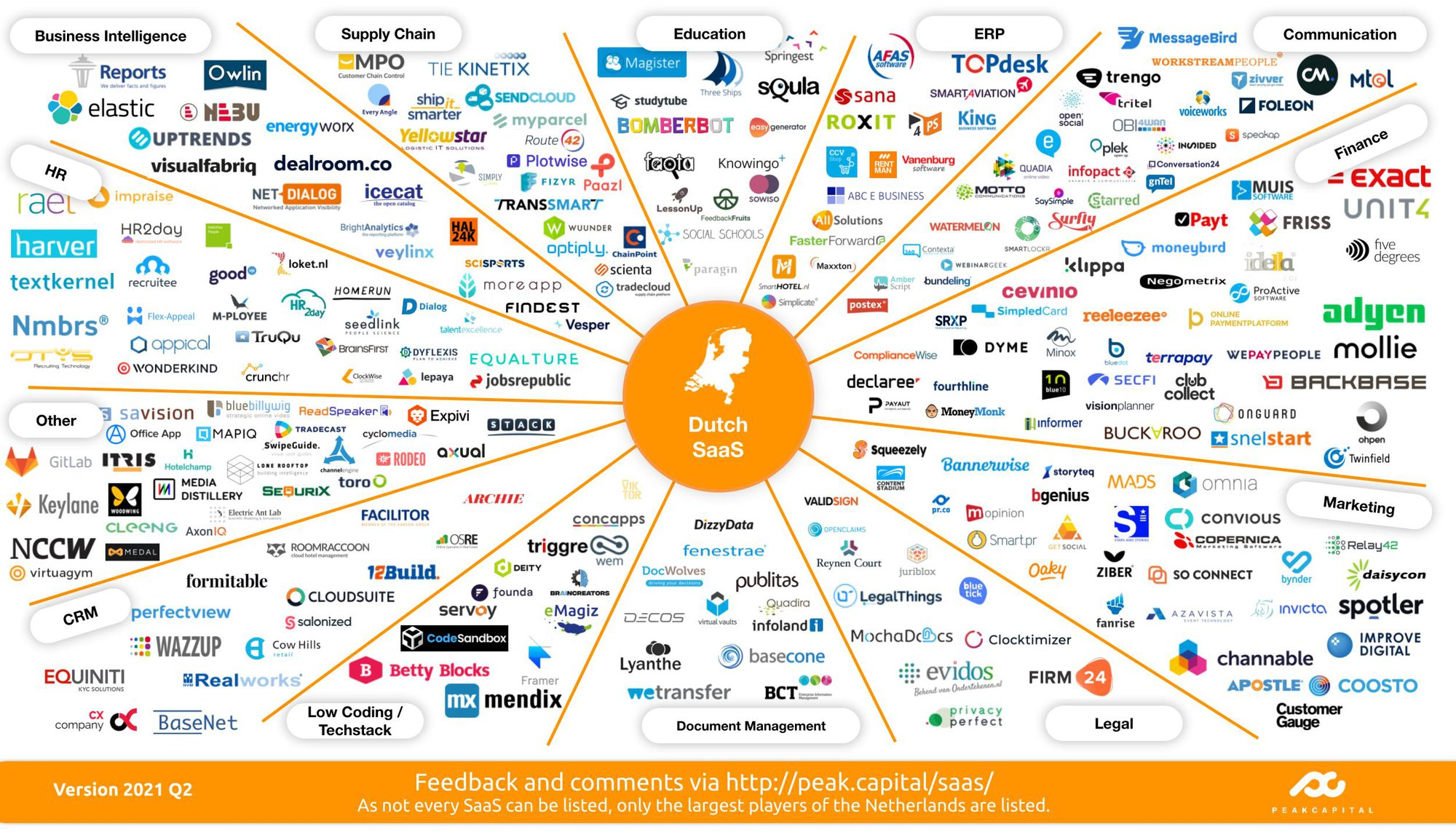 """Dutch SaaS Landscape (2021 Q2): An updated snapshot of """"who's who"""" in Software-as-a-Service"""