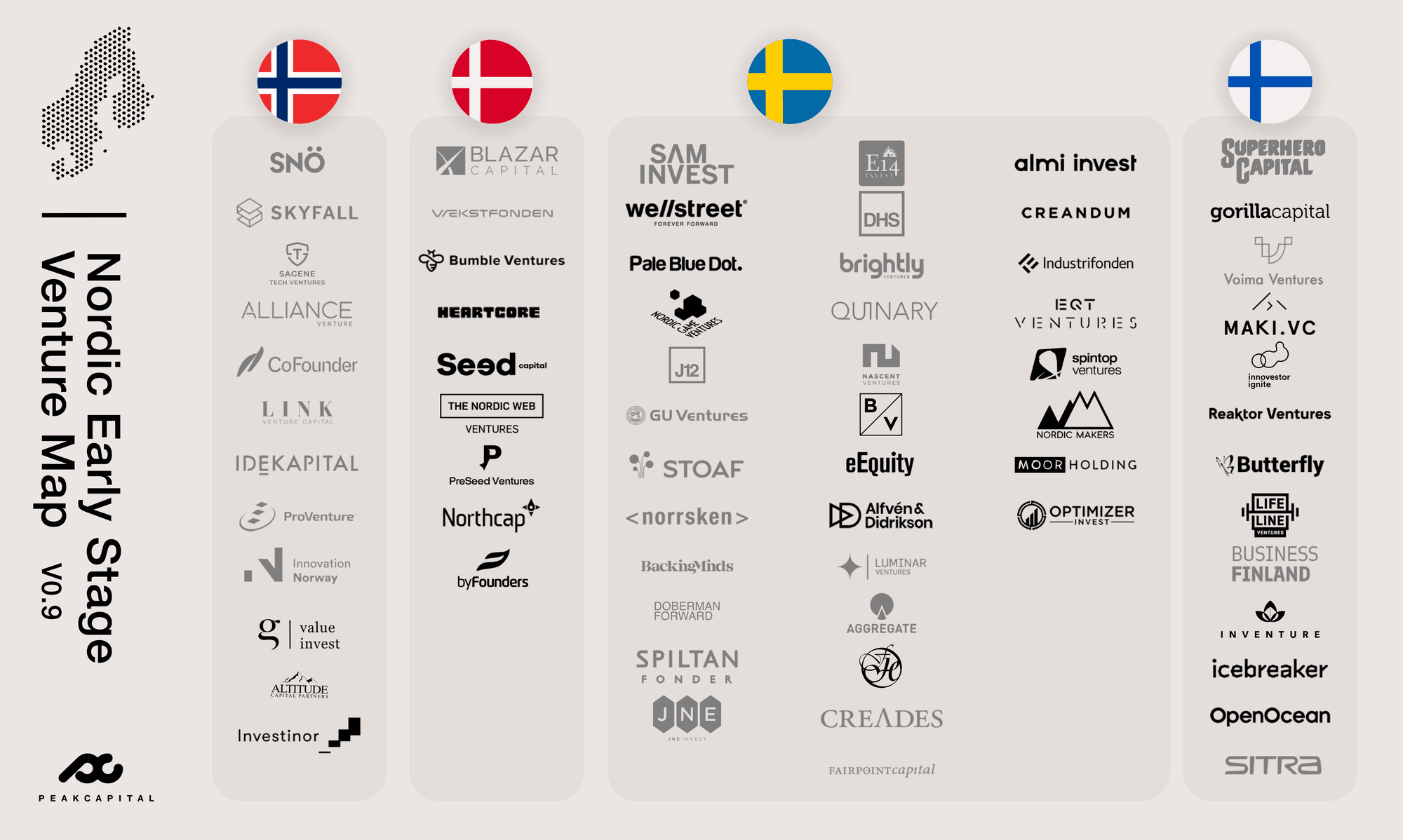 Your Guide to Early-Stage Venture Capital in the Nordics