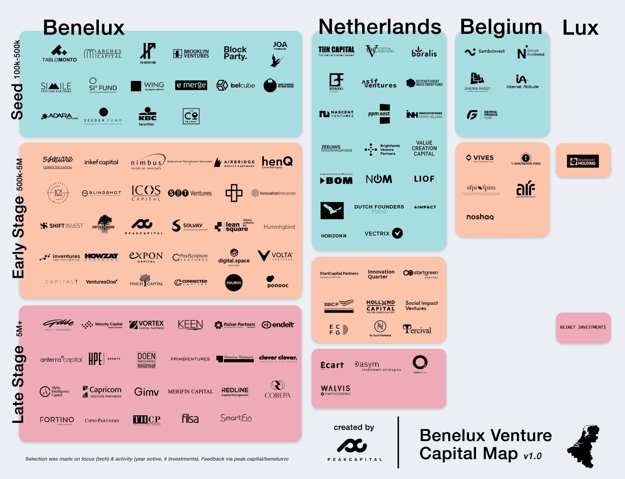 Benelux Venture Capital Map 2020Q2 (v1.0)