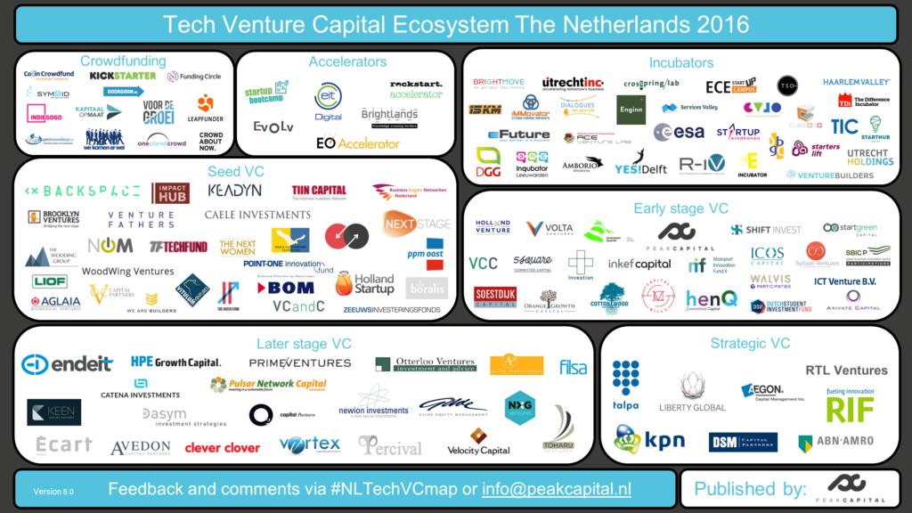 Updated Tech Venture Capital Landscape 2016Q2